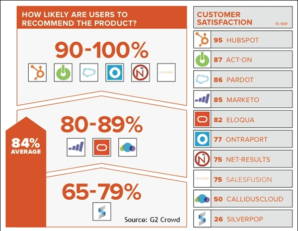 Hubspot Tops Another Marketing Automation List