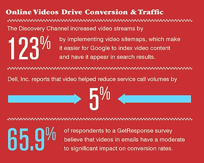 Video-Drive-Conversion