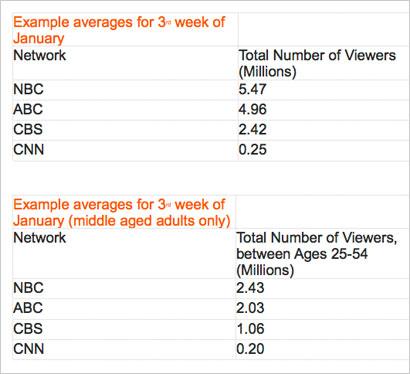 Television-Chart