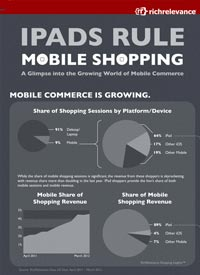 Mobile-Shopping