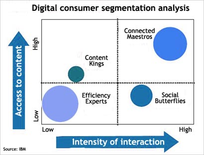 Digital-Consumer-segmentation