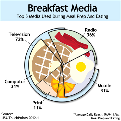 Breakfast Media