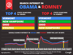 GoogleSearch-Obama-Romney