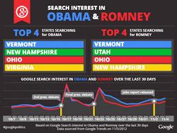 GoogleSearch-Obama-Romney