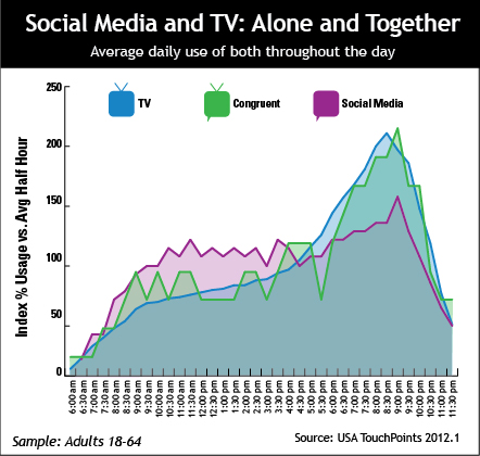 Social Media & TV: Alone and Together