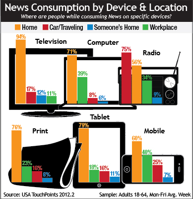 News Consumption by Device & Location
