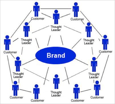 Brand-B