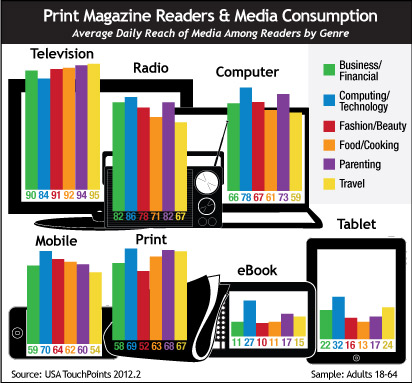 Print Magazine Readers & Media Consumption