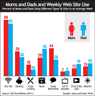 Moms and Dads and Weekly Web