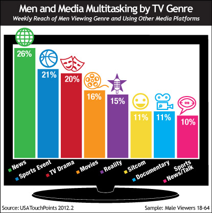 Men and Media Multitasking by