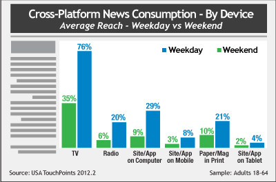 Cross-Platform News
