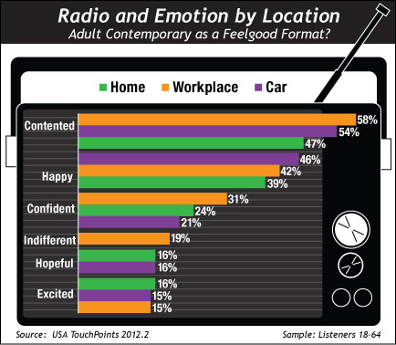 Radio and Emotion by Location