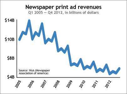 News-paper-revenues-graph